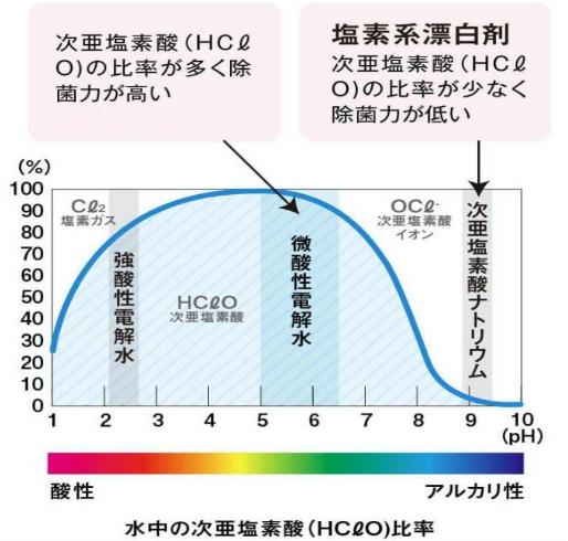 当院で使用している消毒薬→次亜塩素酸水(50PPM)